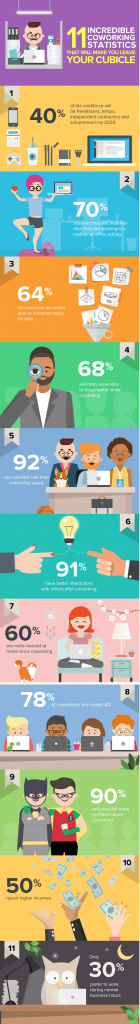 infographic-coworking